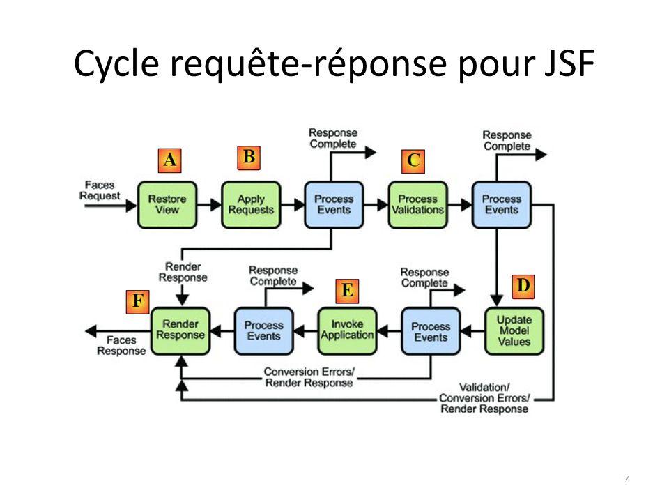 Cycle requête-réponse pour JSF