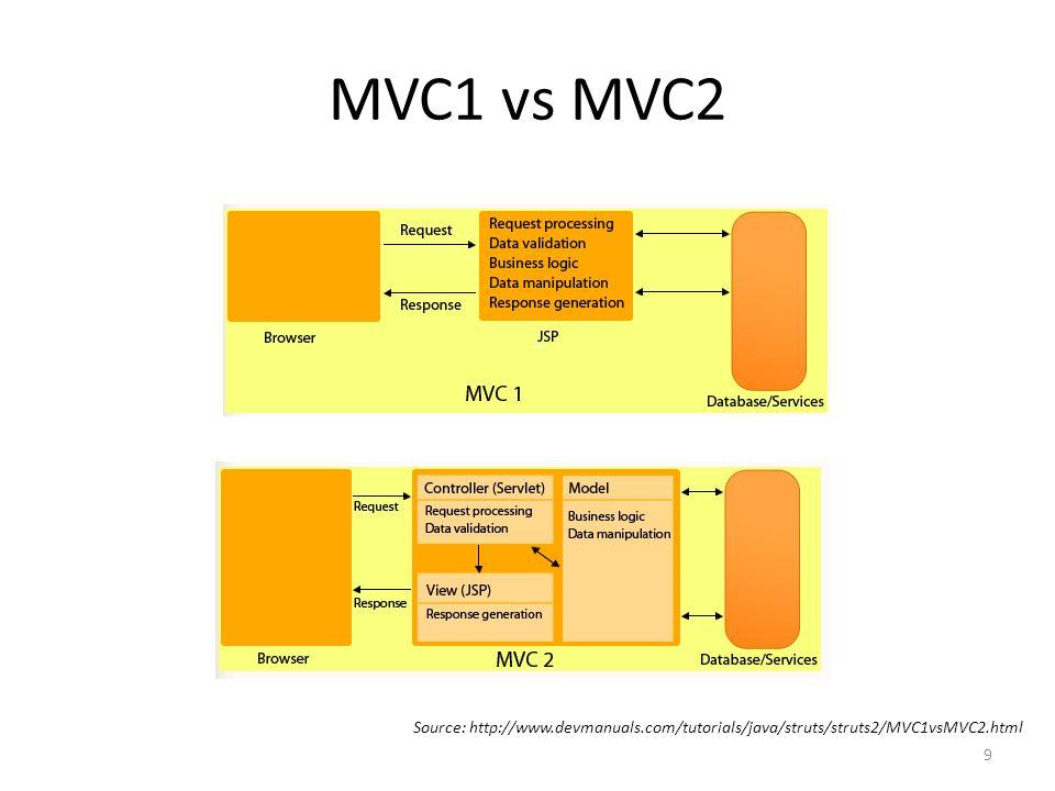 MVC1 vs MVC2 Source: http://www.devmanuals.com/tutorials/java/struts/struts2/MVC1vsMVC2.html