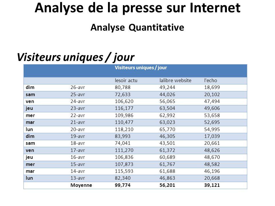 Analyse de la presse sur Internet Analyse Quantitative
