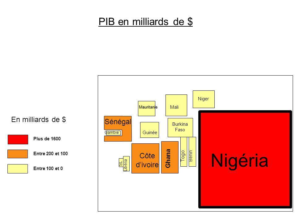 Nigéria PIB en milliards de $ En milliards de $ Sénégal Côte d'ivoire