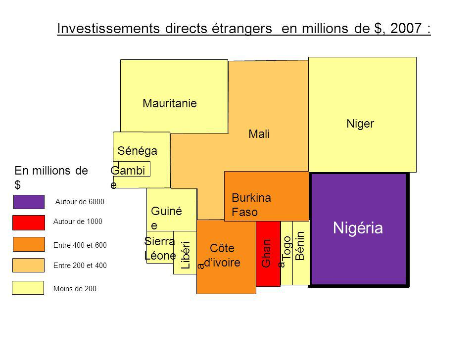 Nigéria Investissements directs étrangers en millions de $, 2007 :