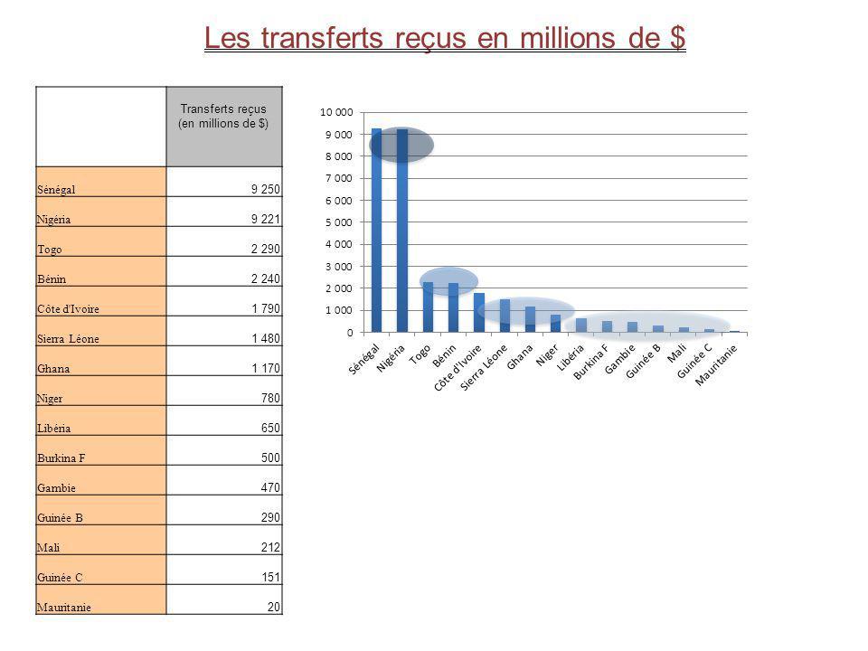 Les transferts reçus en millions de $