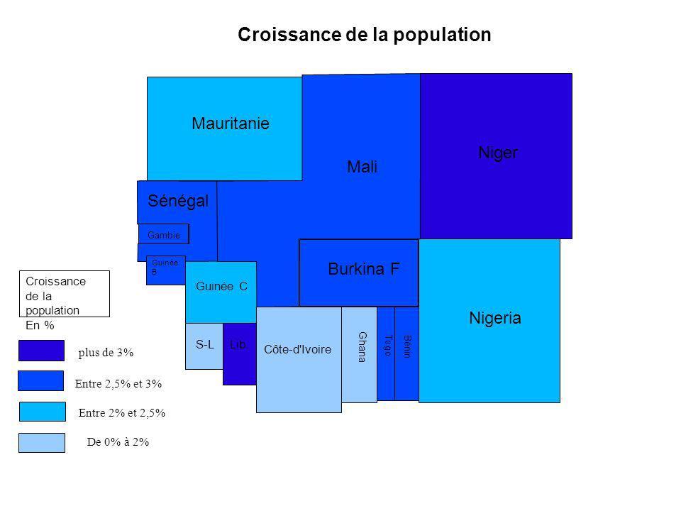 Croissance de la population