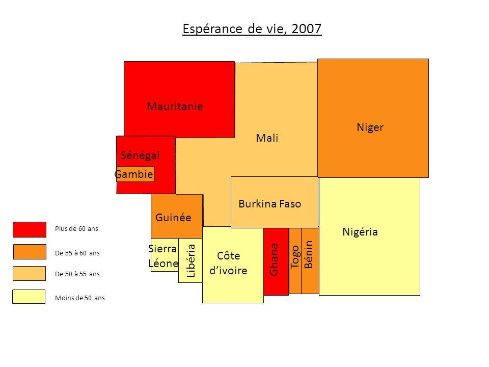Espérance de vie, 2007 Mauritanie Niger Mali Sénégal Gambie
