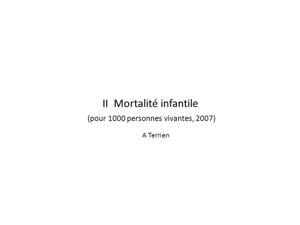 II Mortalité infantile (pour 1000 personnes vivantes, 2007)
