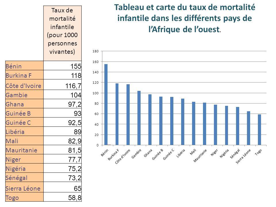 Taux de mortalité infantile (pour 1000 personnes vivantes)