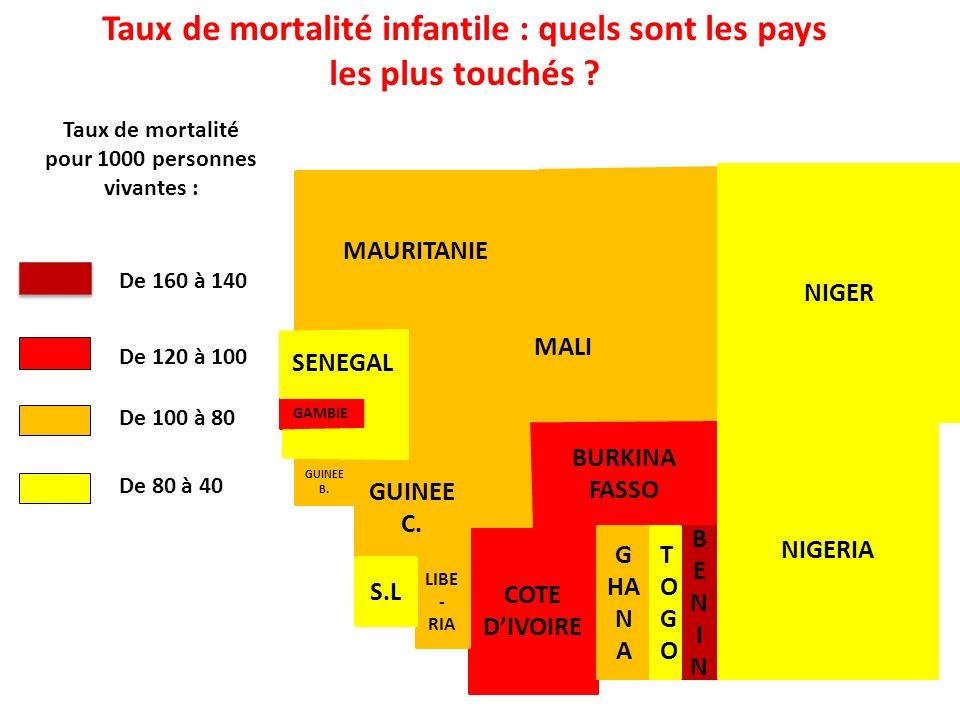 Taux de mortalité infantile : quels sont les pays les plus touchés