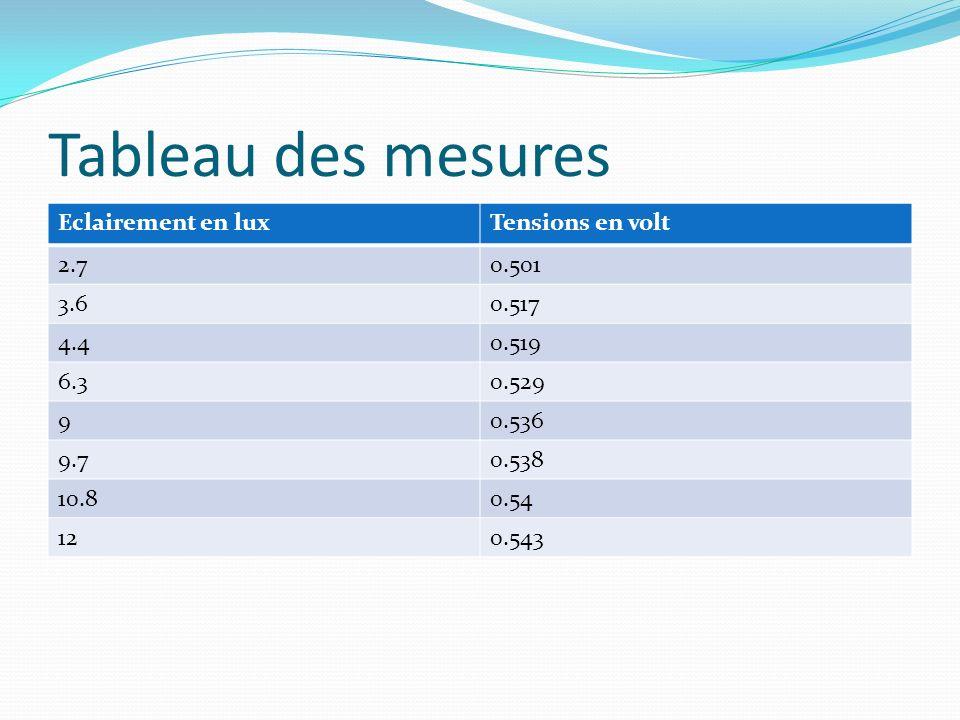 Tableau des mesures Eclairement en lux Tensions en volt 2.7 0.501 3.6