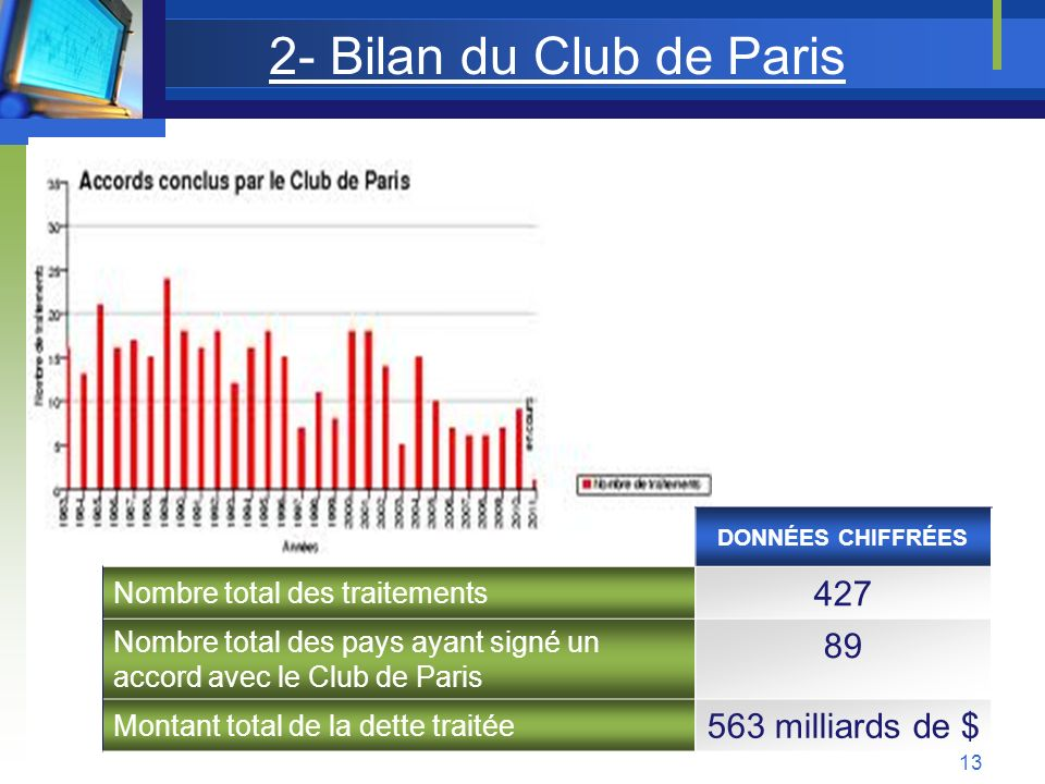 2- Bilan du Club de Paris 427 89 563 milliards de $