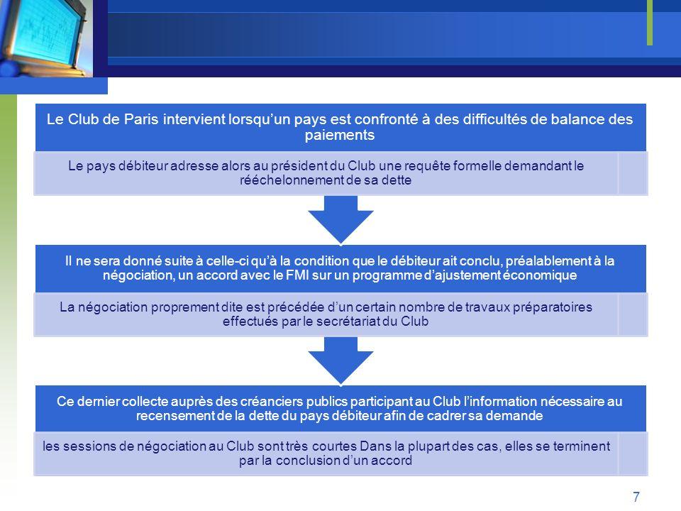 Le Club de Paris intervient lorsqu'un pays est confronté à des difficultés de balance des paiements