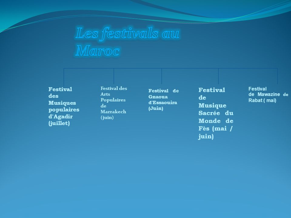 Les festivals au Maroc Festival des Musiques populaires d Agadir (juillet) Festival des Arts Populaires de Marrakech (juin)