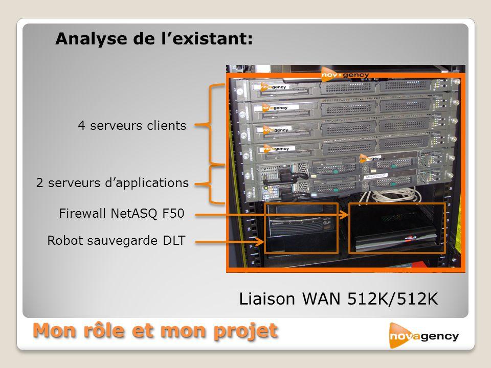 Mon rôle et mon projet Analyse de l'existant: Liaison WAN 512K/512K