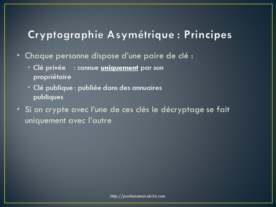 Cryptographie Asymétrique : Principes