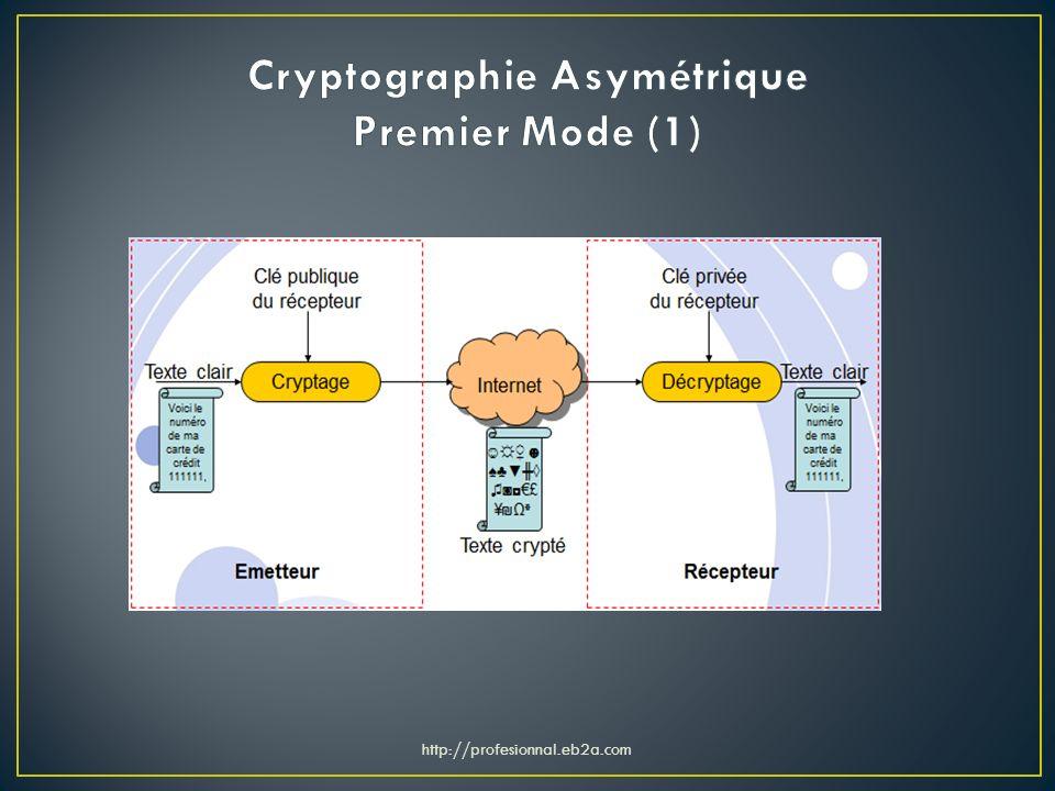 Cryptographie Asymétrique Premier Mode (1)