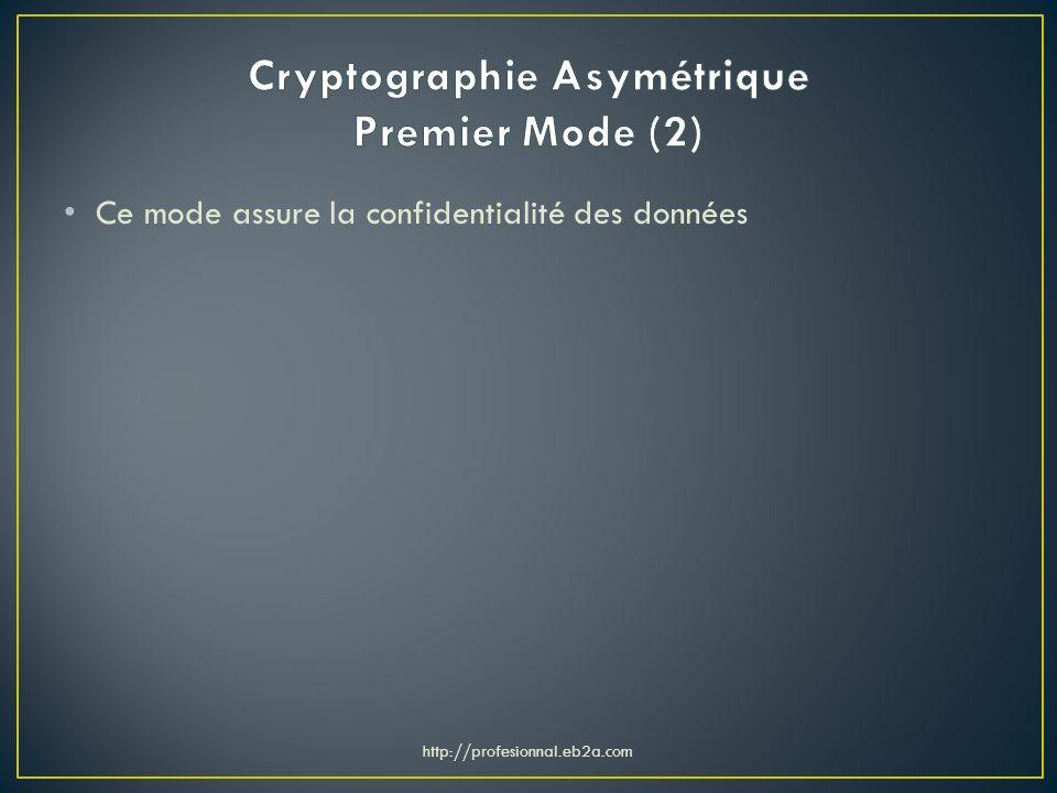 Cryptographie Asymétrique Premier Mode (2)