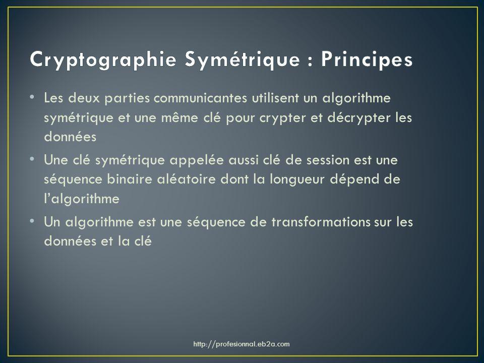 Cryptographie Symétrique : Principes