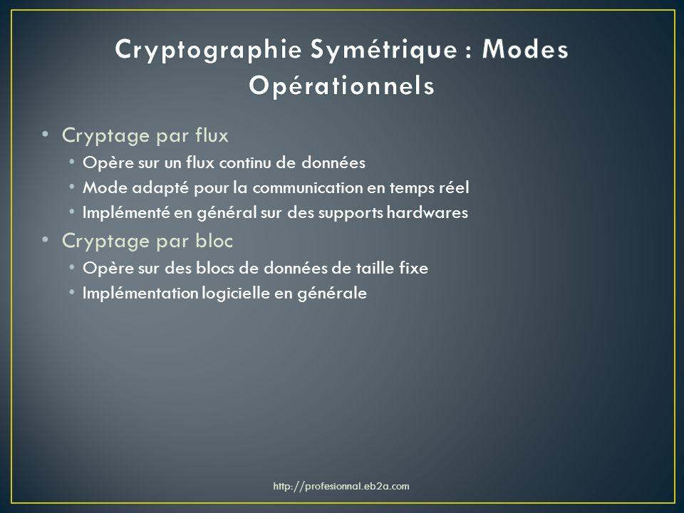 Cryptographie Symétrique : Modes Opérationnels