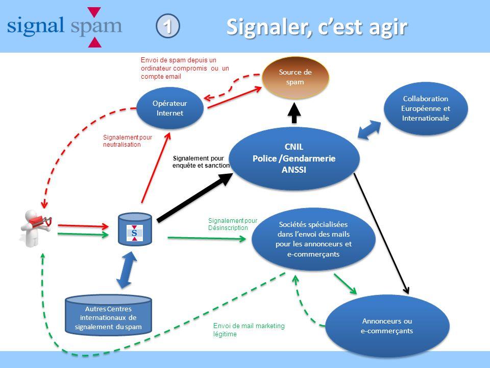 Signaler, c'est agir 1 CNIL Police /Gendarmerie ANSSI Source de spam