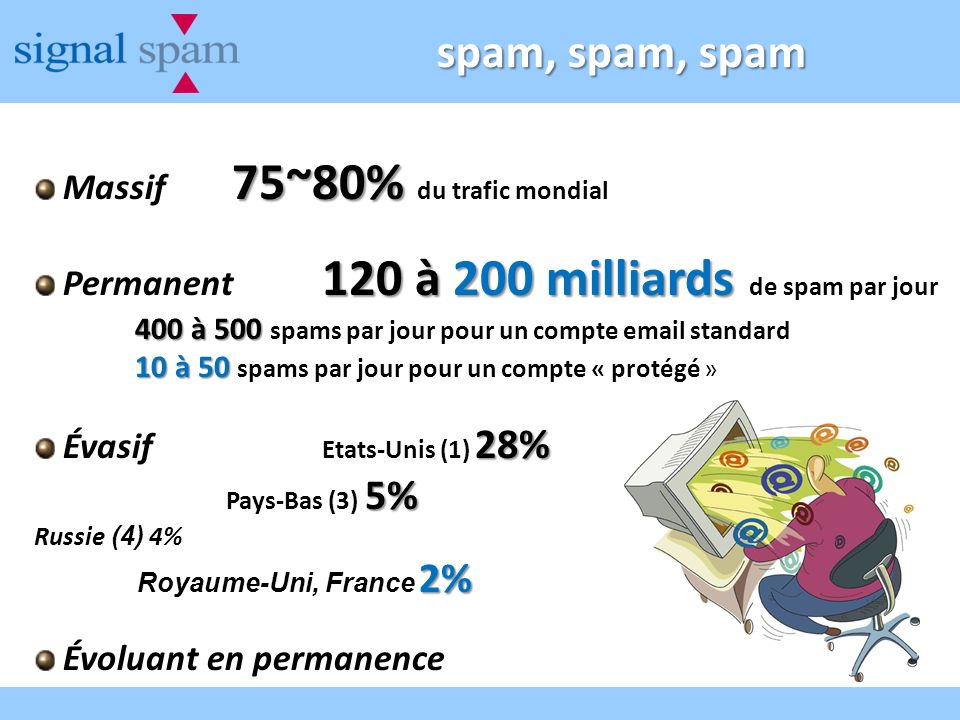 spam, spam, spam Massif 75~80% du trafic mondial