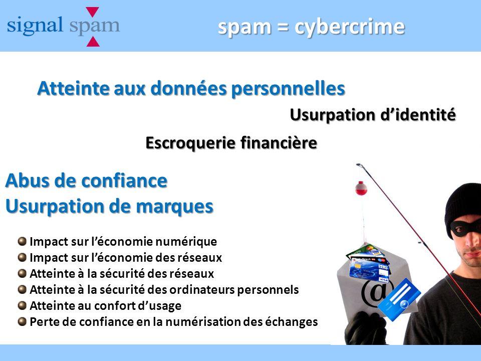 spam = cybercrime Atteinte aux données personnelles Abus de confiance