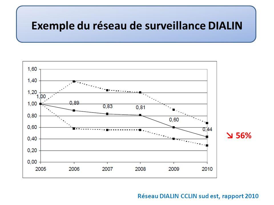 Exemple du réseau de surveillance DIALIN