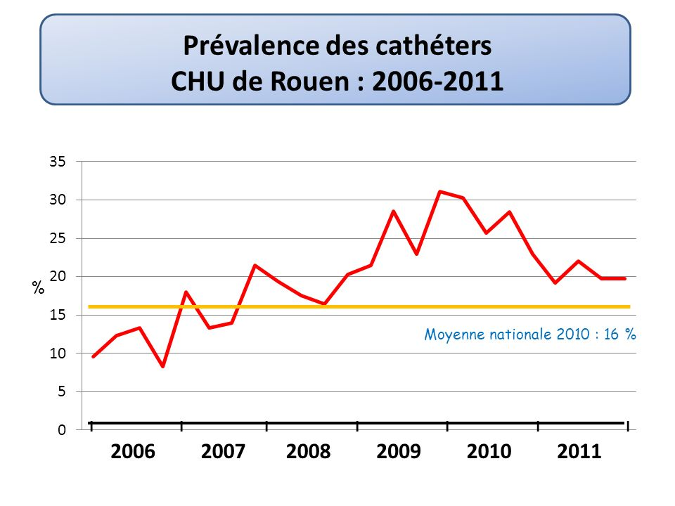 Prévalence des cathéters