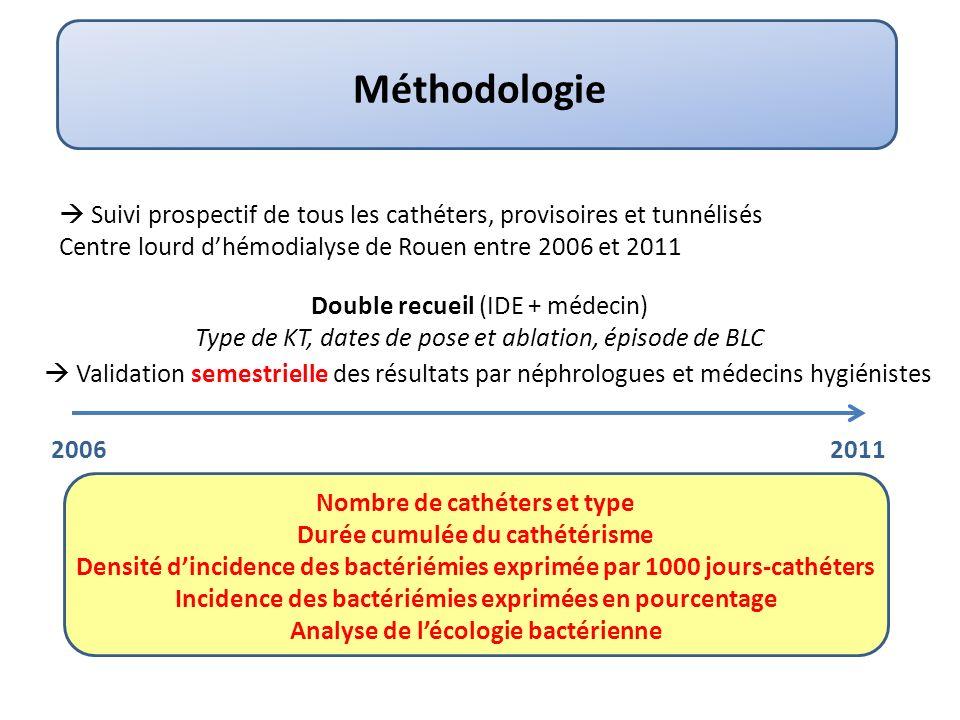 Méthodologie  Suivi prospectif de tous les cathéters, provisoires et tunnélisés. Centre lourd d'hémodialyse de Rouen entre 2006 et 2011.