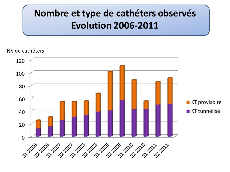 Nombre et type de cathéters observés Evolution 2006-2011