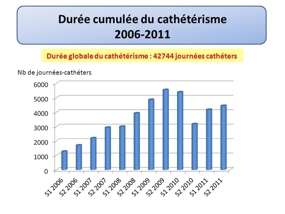 Durée cumulée du cathétérisme 2006-2011