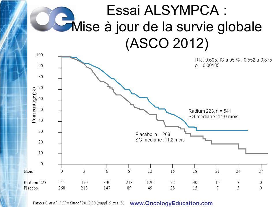 Essai ALSYMPCA : Mise à jour de la survie globale (ASCO 2012)