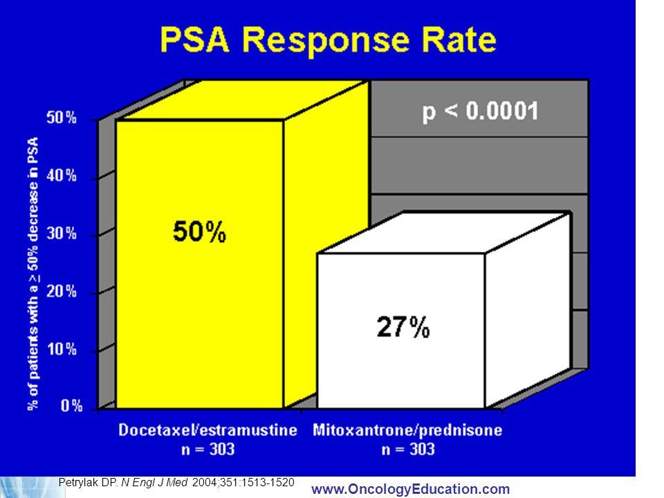 TRADUCTION: PSA Response Rate = Taux de réponse de l'APS.
