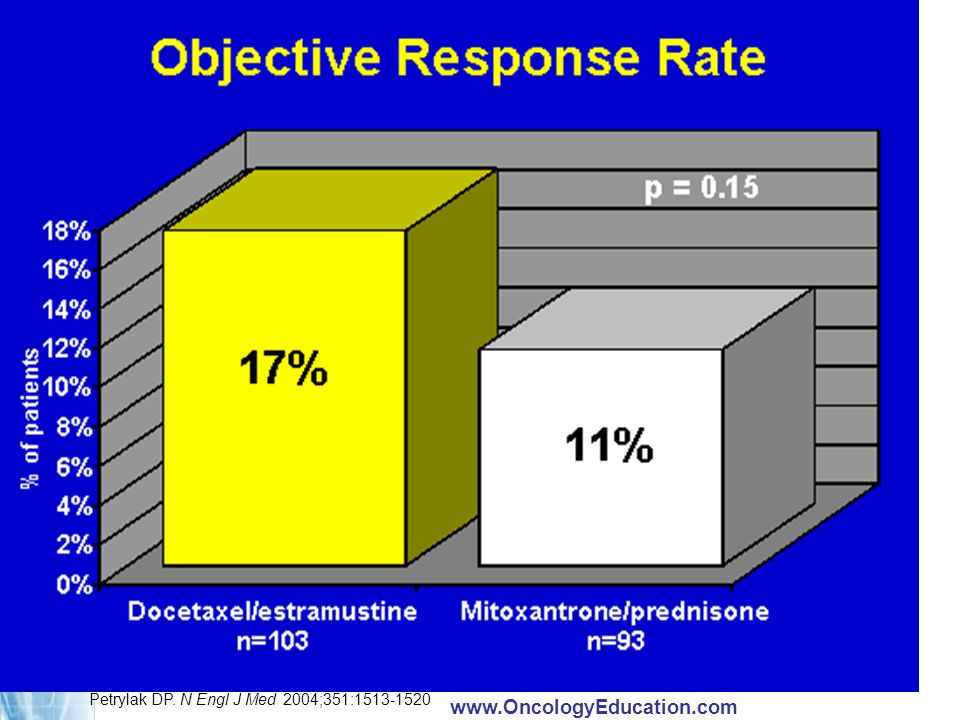 TRADUCTION: Objective Response Rate = Taux de réponse objective.