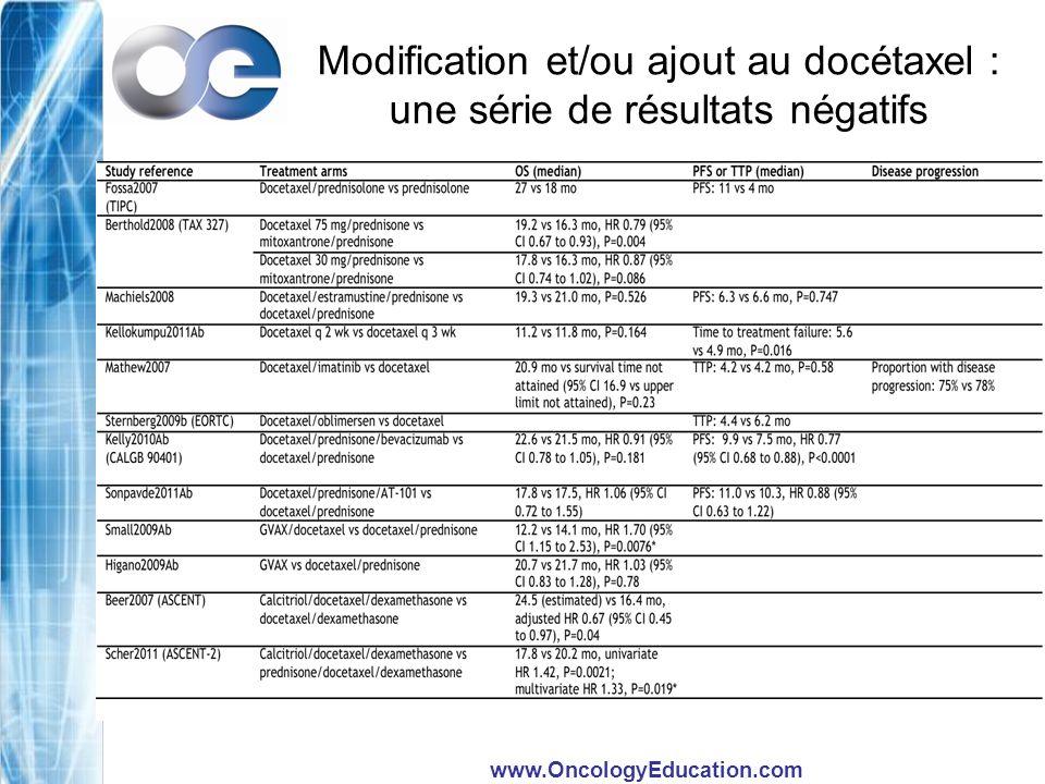 Modification et/ou ajout au docétaxel : une série de résultats négatifs