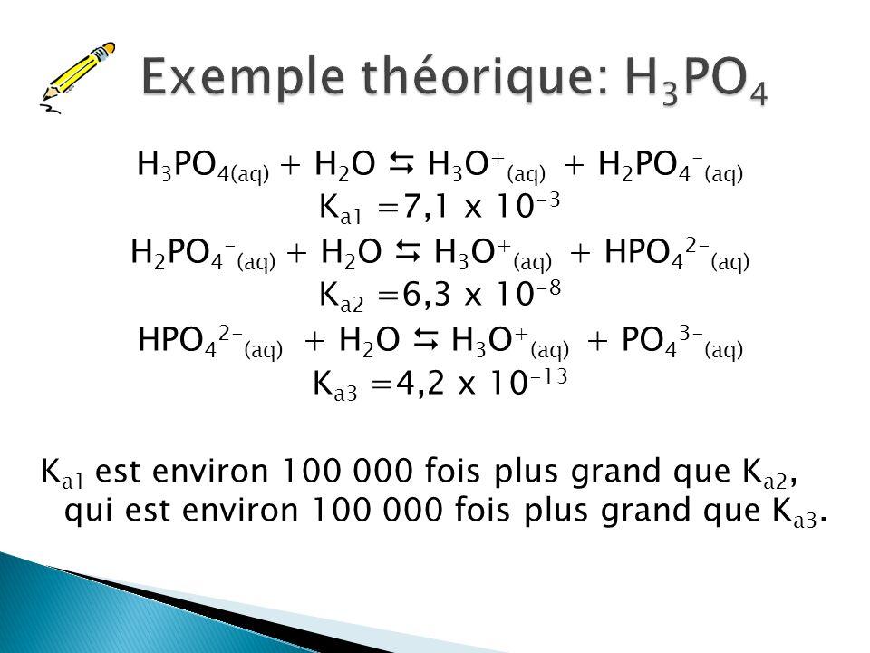 Exemple théorique: H3PO4