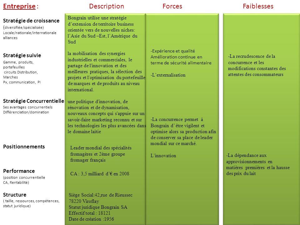 Entreprise : Description Forces Faiblesses Stratégie de croissance