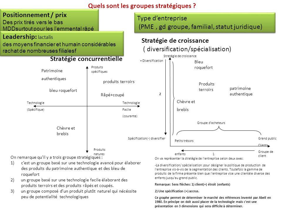 Quels sont les groupes stratégiques Positionnement / prix