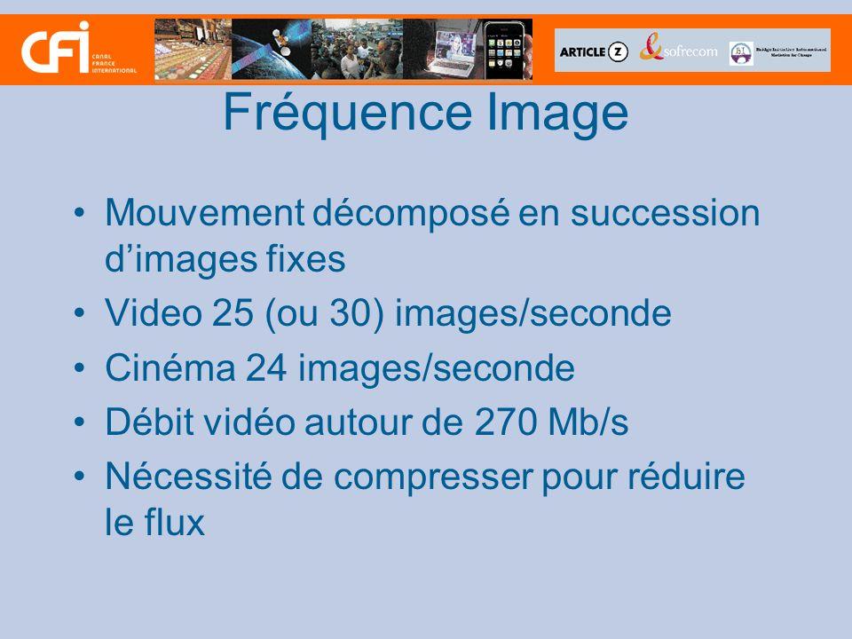 Fréquence Image Mouvement décomposé en succession d'images fixes
