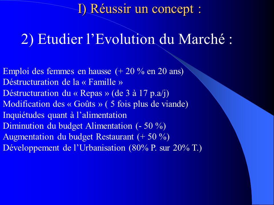 2) Etudier l'Evolution du Marché :