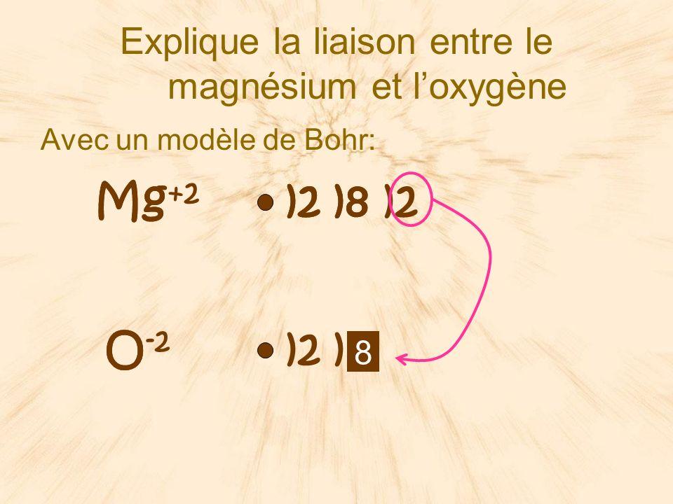 Explique la liaison entre le magnésium et l'oxygène