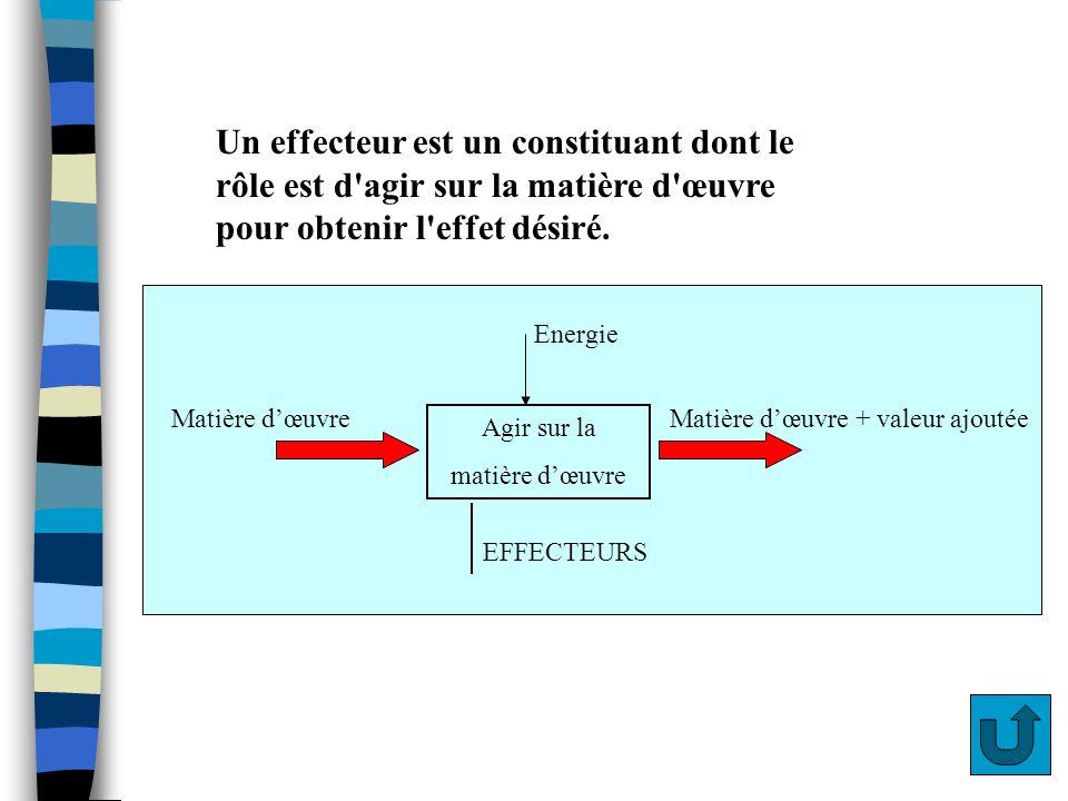 Effecteur def Un effecteur est un constituant dont le rôle est d agir sur la matière d œuvre pour obtenir l effet désiré.