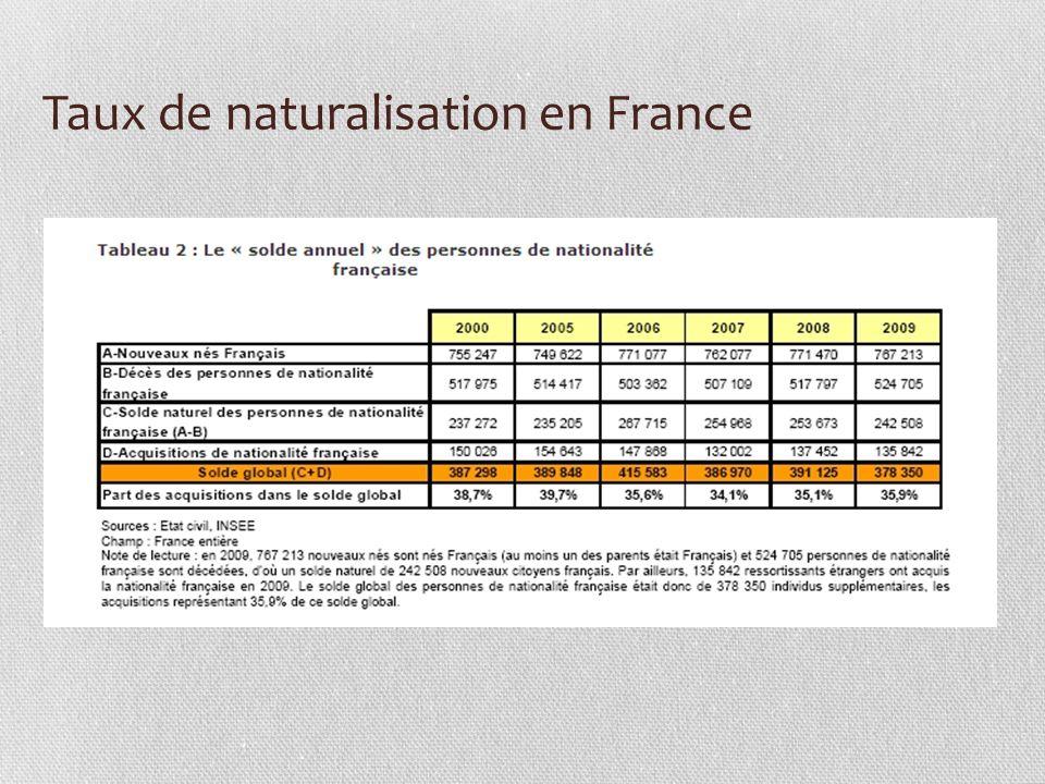Taux de naturalisation en France