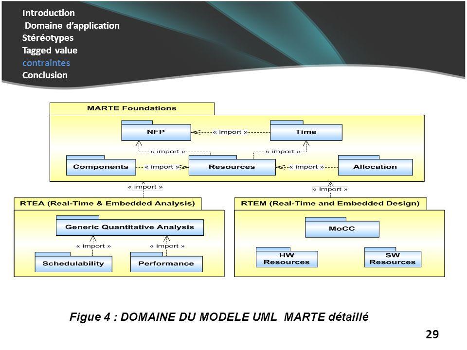 Figue 4 : DOMAINE DU MODELE UML MARTE détaillé