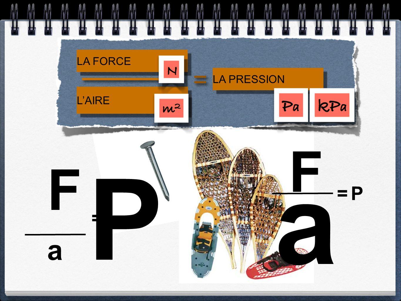 LA FORCE L'AIRE = LA PRESSION a F = P F a = P