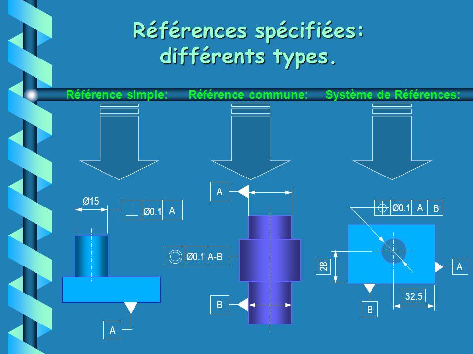 Références spécifiées: différents types.