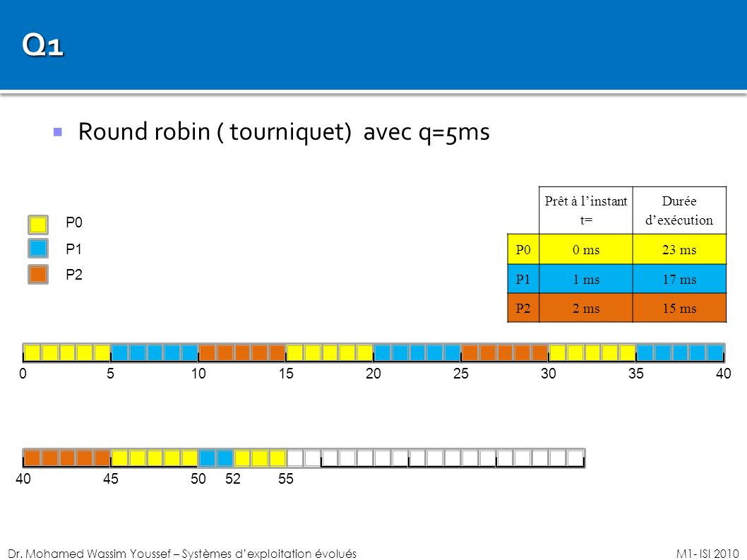 Q1 Round robin ( tourniquet) avec q=5ms Prêt à l'instant t=