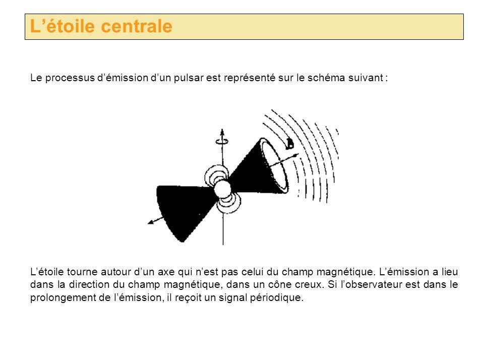 L'étoile centrale Le processus d'émission d'un pulsar est représenté sur le schéma suivant :