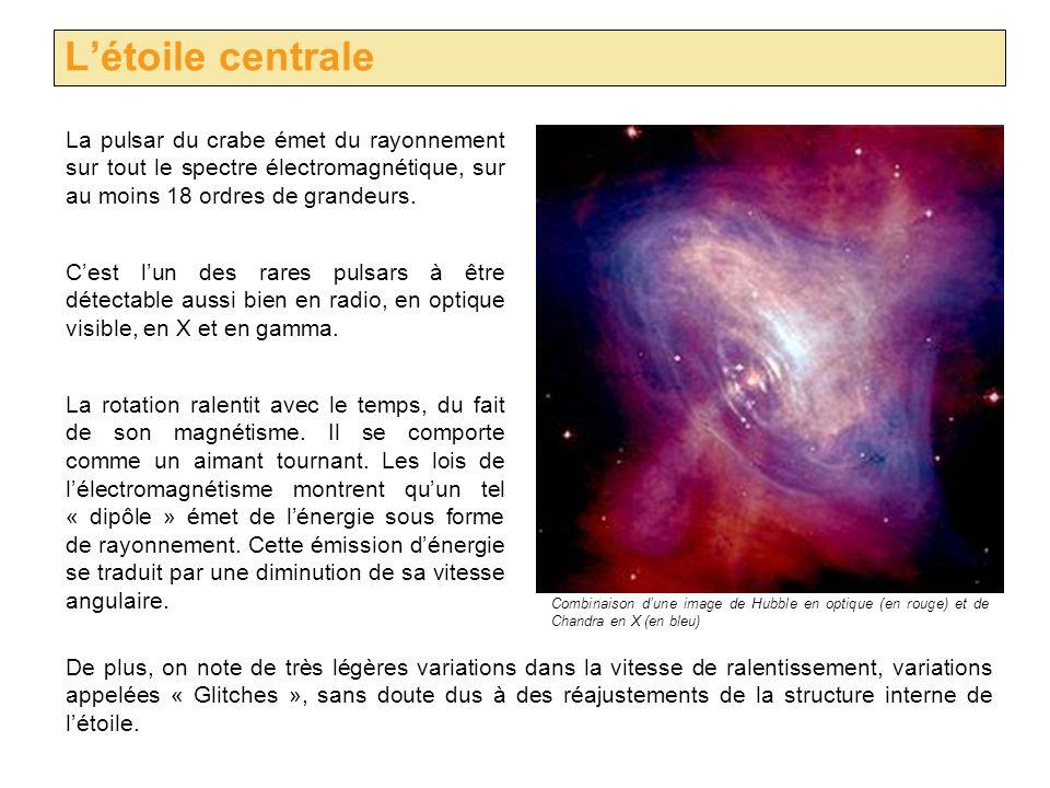 L'étoile centrale La pulsar du crabe émet du rayonnement sur tout le spectre électromagnétique, sur au moins 18 ordres de grandeurs.