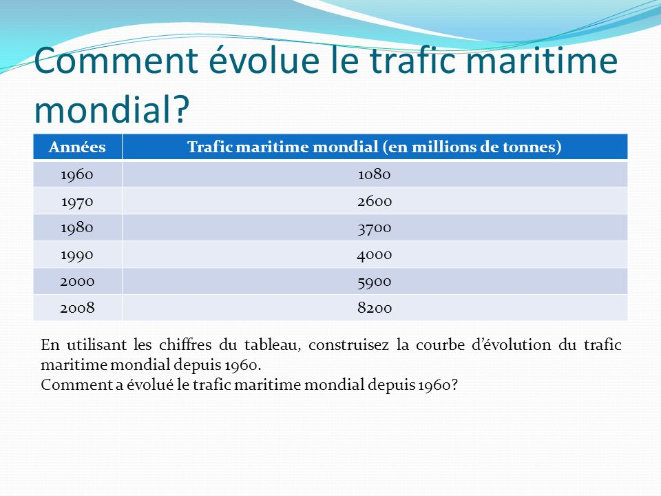 Comment évolue le trafic maritime mondial