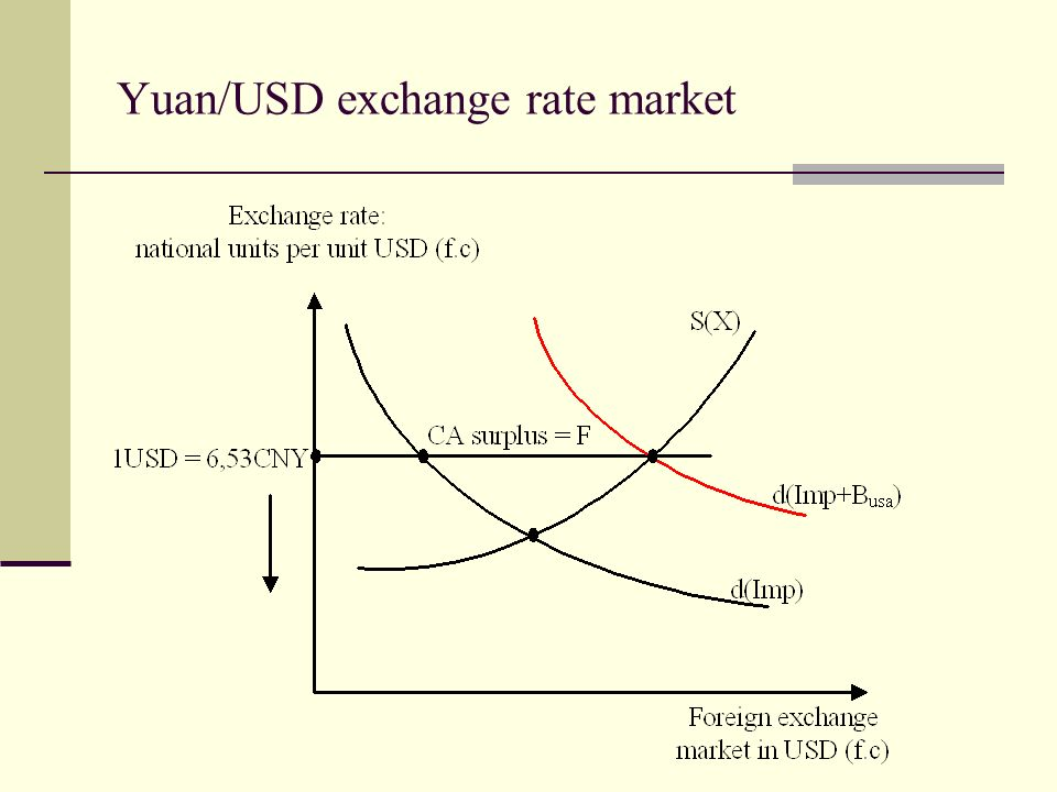 Yuan/USD exchange rate market