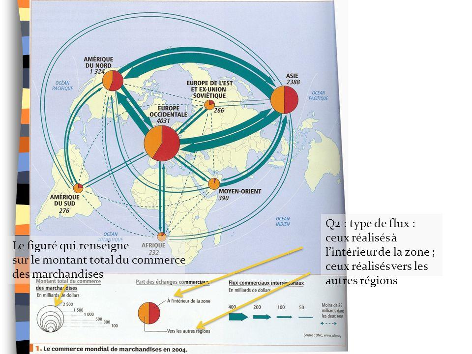 Q2 : type de flux : ceux réalisés à l'intérieur de la zone ; ceux réalisés vers les autres régions